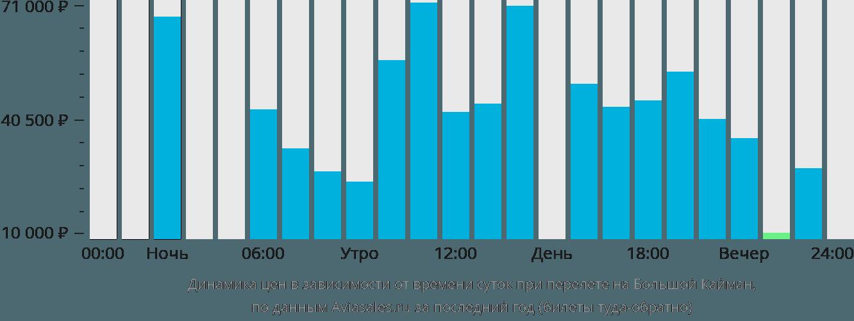 Динамика цен в зависимости от времени вылета на Большой Кайман