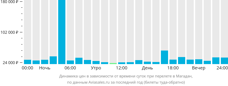 Динамика цен в зависимости от времени вылета в Магадан