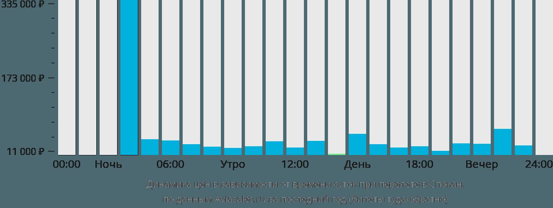 Динамика цен в зависимости от времени вылета в Спокане