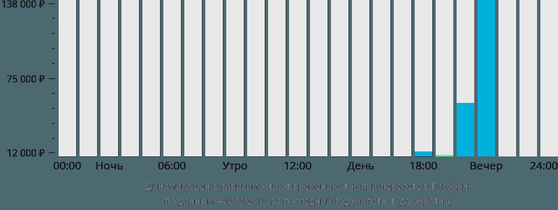 Динамика цен в зависимости от времени вылета в Гисборн