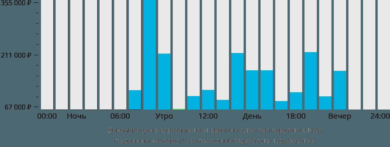 Динамика цен в зависимости от времени вылета в Нуук