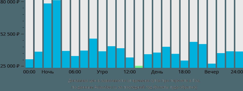 Динамика цен в зависимости от времени вылета в Гоа