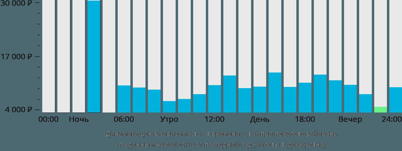 Динамика цен в зависимости от времени вылета в Жирону