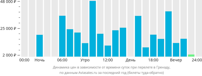 Динамика цен в зависимости от времени вылета в Гренаду