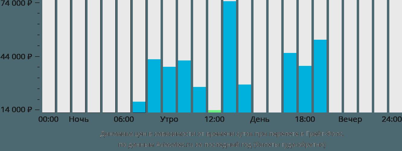 Динамика цен в зависимости от времени вылета Грейт-Фолс