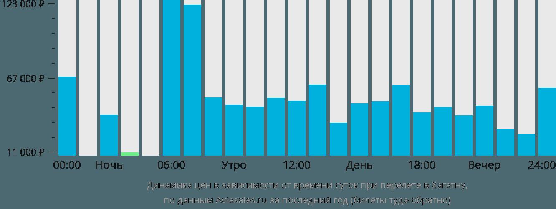 Динамика цен в зависимости от времени вылета в Хагатну