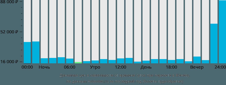 Динамика цен в зависимости от времени вылета в Женеву