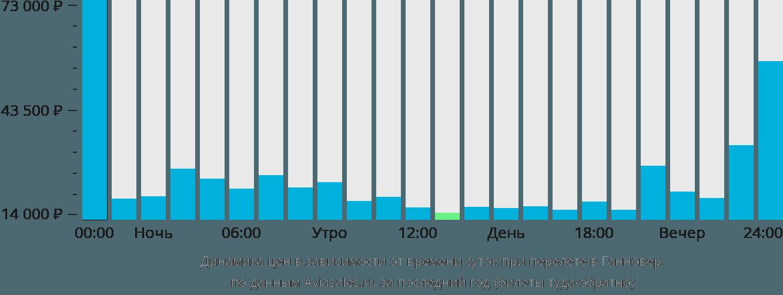 Динамика цен в зависимости от времени вылета в Ганновер