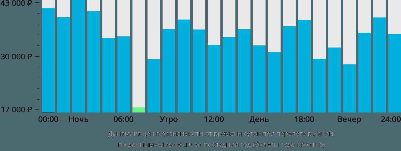Динамика цен в зависимости от времени вылета в Ханой