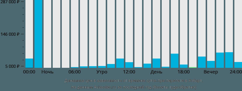 Динамика цен в зависимости от времени вылета в Хобарт