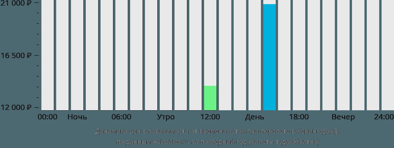 Динамика цен в зависимости от времени вылета в Херингсдорф