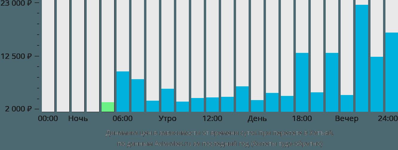 Динамика цен в зависимости от времени вылета в Хатъяй