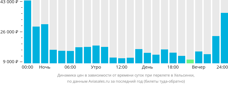 Динамика цен в зависимости от времени вылета в Хельсинки