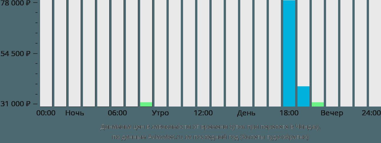 Динамика цен в зависимости от времени вылета в Чинджу