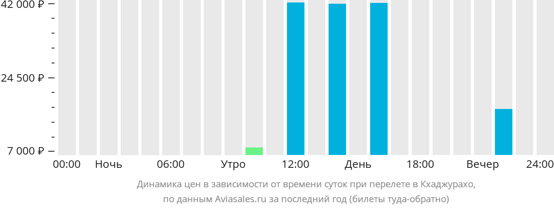 Динамика цен в зависимости от времени вылета в Кхаджурахо