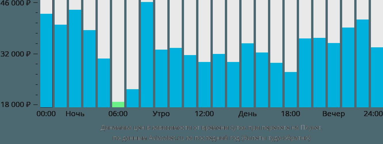 Динамика цен в зависимости от времени вылета на Пхукет