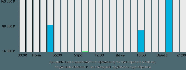 Динамика цен в зависимости от времени вылета Хайлар