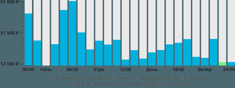 Динамика цен в зависимости от времени вылета в Ханты-Мансийск