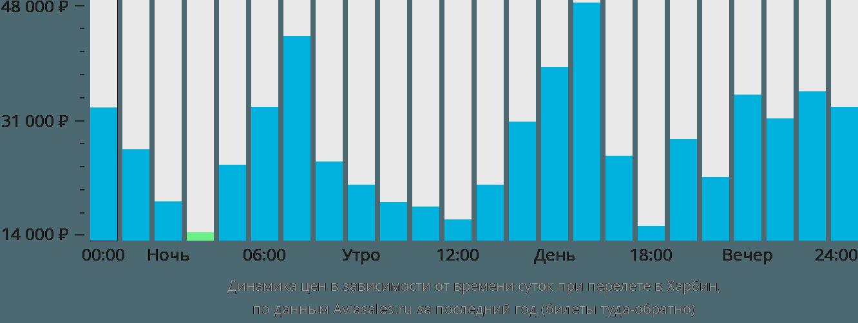 Динамика цен в зависимости от времени вылета в Харбин