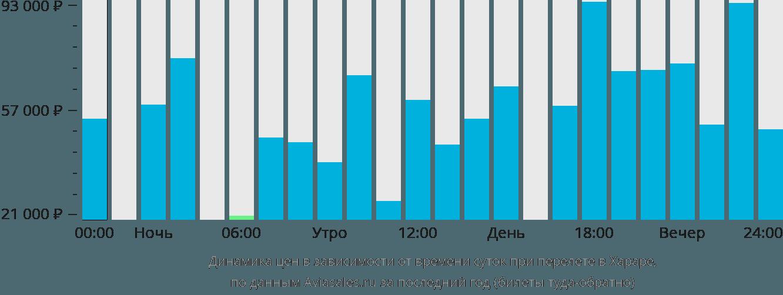 Динамика цен в зависимости от времени вылета в Хараре