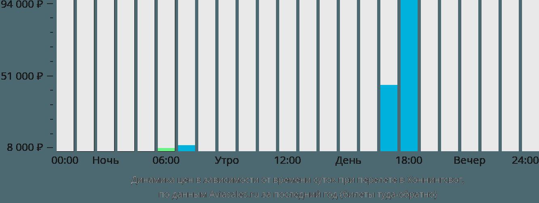 Динамика цен в зависимости от времени вылета Хоннингсвог