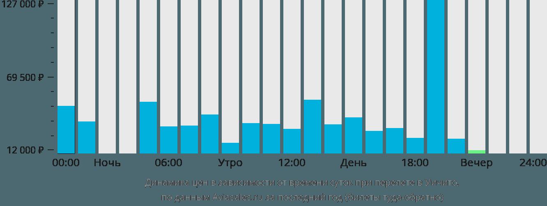 Динамика цен в зависимости от времени вылета в Вичиту