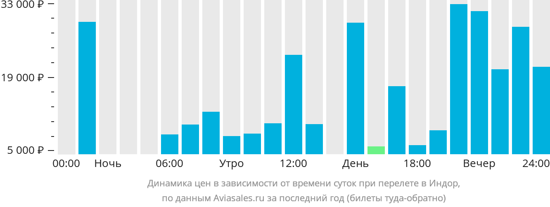 Динамика цен в зависимости от времени вылета Индор