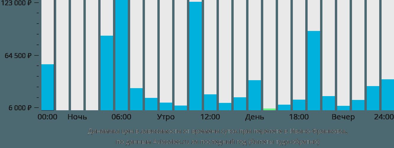 Динамика цен в зависимости от времени вылета в Ивано-Франковск