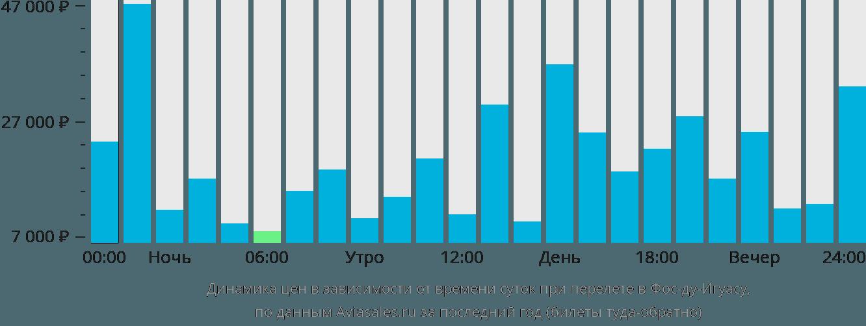 Динамика цен в зависимости от времени вылета в Фос-ду-Игуасу