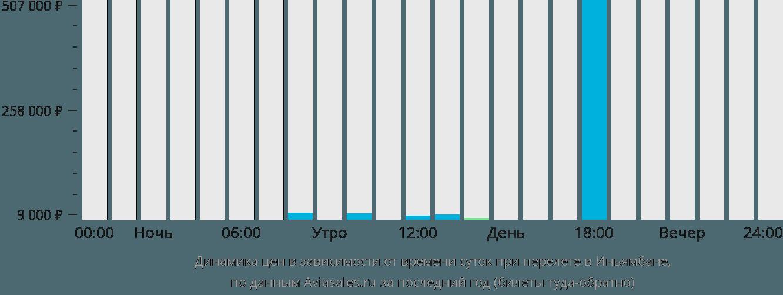 Динамика цен в зависимости от времени вылета в Иньямбане