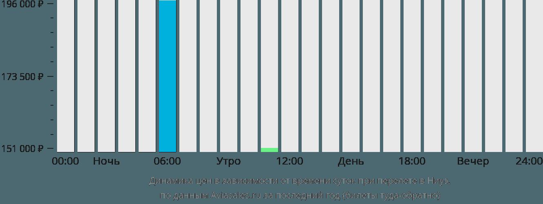 Динамика цен в зависимости от времени вылета в Ниуэ