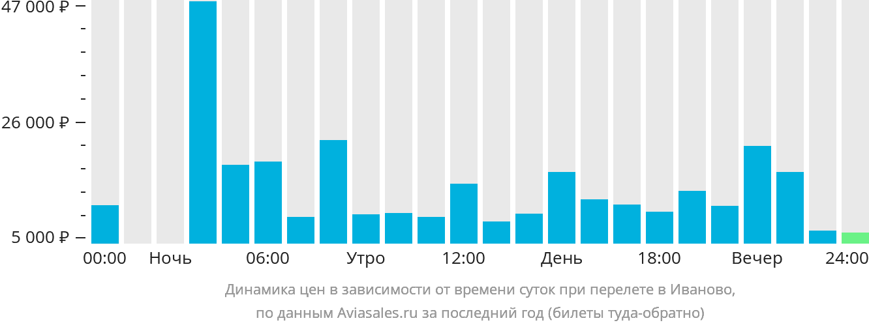 Динамика цен в зависимости от времени вылета в Иваново