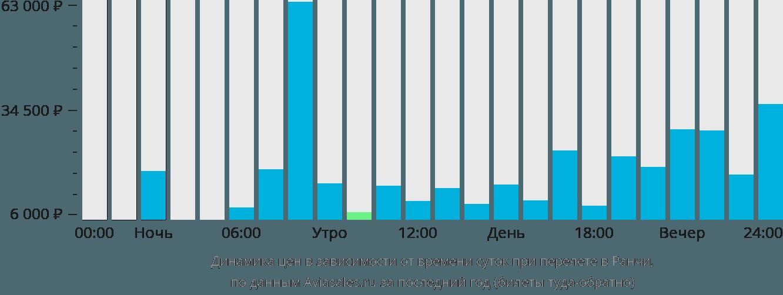 Динамика цен в зависимости от времени вылета в Ранчи