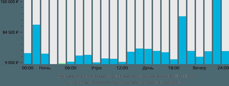 Динамика цен в зависимости от времени вылета в Порт-Блэр