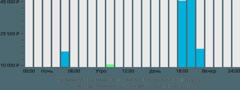 Динамика цен в зависимости от времени вылета в Цзиндэчжэнь