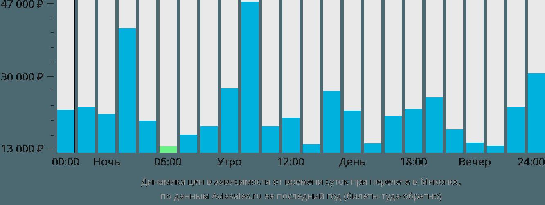 Динамика цен в зависимости от времени вылета в Миконос