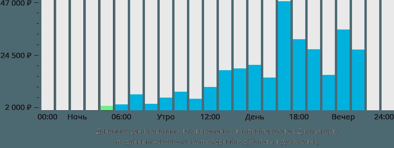 Динамика цен в зависимости от времени вылета в Джокарту