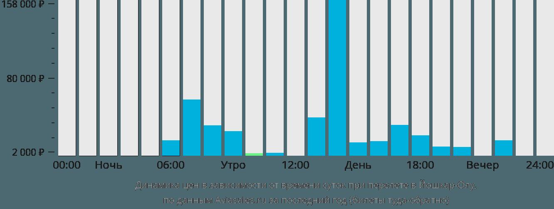 Динамика цен в зависимости от времени вылета в Йошкар-Олу