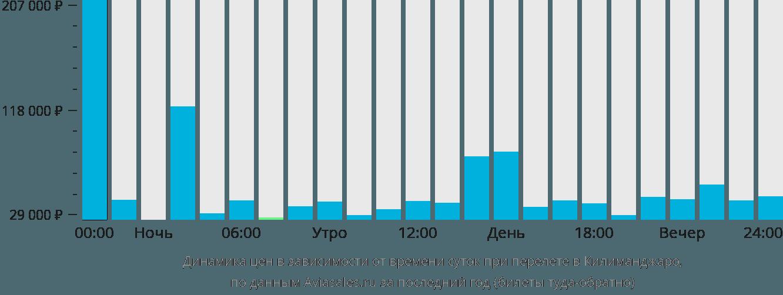 Динамика цен в зависимости от времени вылета в Килиманджаро