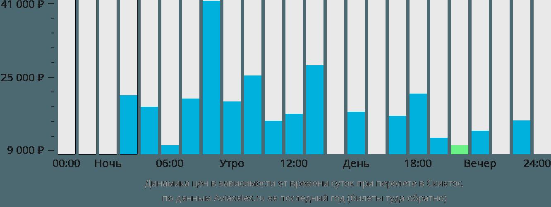 Динамика цен в зависимости от времени вылета Скиатос
