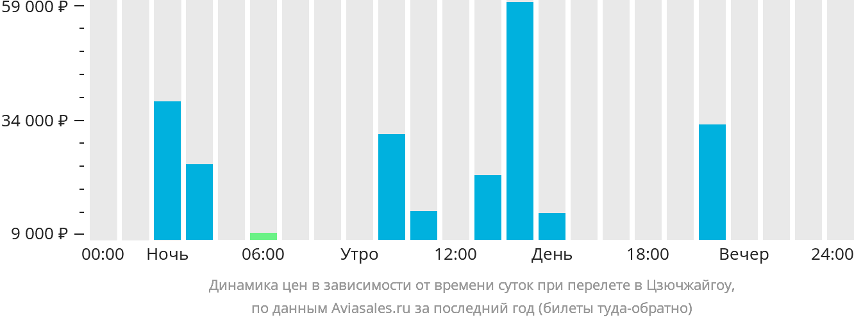 Динамика цен в зависимости от времени вылета в Цзючжайгоу