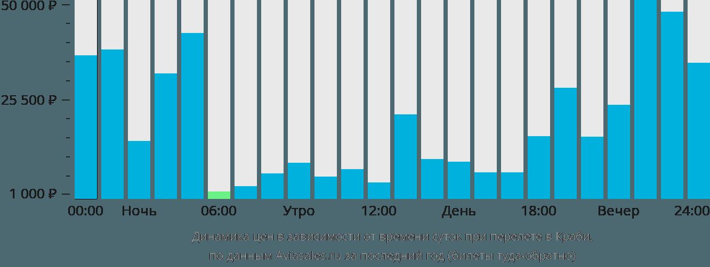 Динамика цен в зависимости от времени вылета в Краби