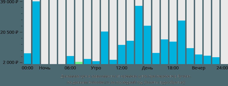 Динамика цен в зависимости от времени вылета в Кучинга