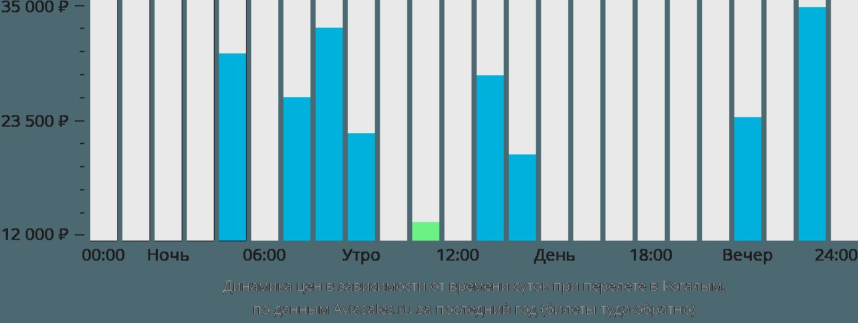 Динамика цен в зависимости от времени вылета в Когалым