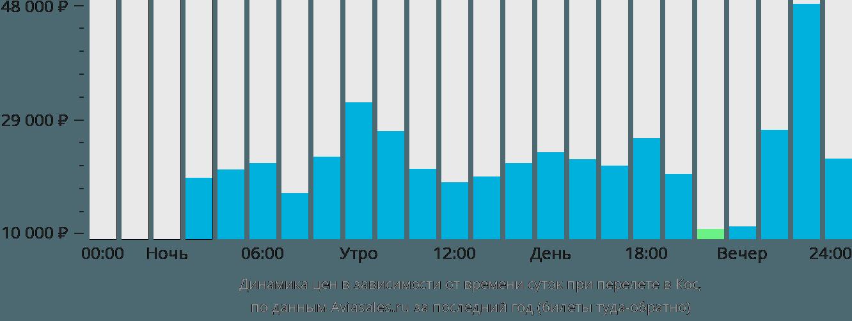 Динамика цен в зависимости от времени вылета в Кос