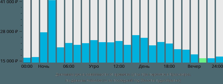Динамика цен в зависимости от времени вылета в Красноярск
