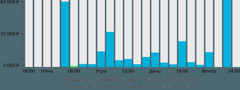 Динамика цен в зависимости от времени вылета в Кхонкэн