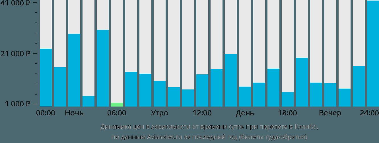 Динамика цен в зависимости от времени вылета в Калибо