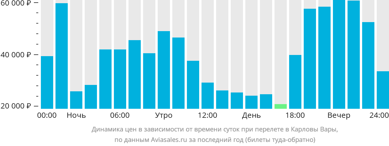 Динамика цен в зависимости от времени вылета в Карловы Вары