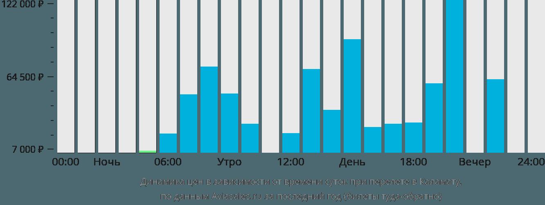 Динамика цен в зависимости от времени вылета в Каламату